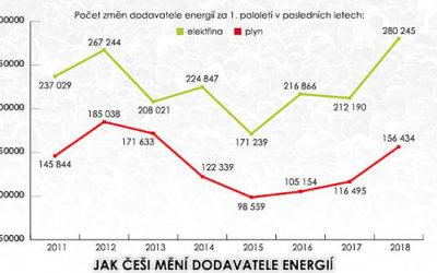 Češi hledají levnější elektřinu a plyn. Víc lidí vyměnilo dodavatele (Zdroj: novinky.cz)